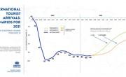 Javulást mutat az UNWTO bizalmi indexe