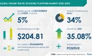 Több mint 200 milliárd dolláros növekedés várható az online utazásfoglalásban