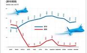 A tavaly februári forgalom 5 százalékát érte el az idei a reptéren