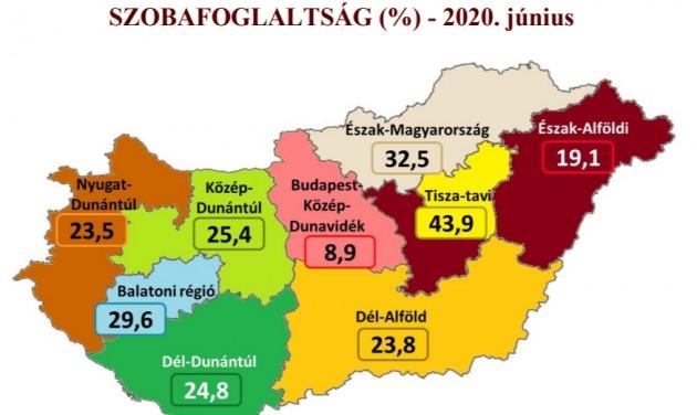 Júniusi MSZÉSZ Trendriport: vidék kontra Budapest