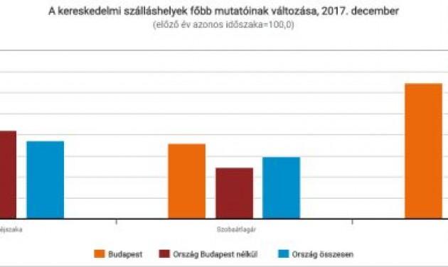 Budapest átlépte a 10 milliós vendégéjszaka-számot