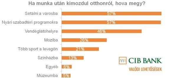 CIB: öt napnál hosszabb távolléttel számol a magyarok több mint fele