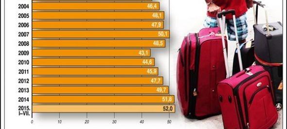 Húsz százalékkal nőttek a szálláshelyek bevételei júliusban