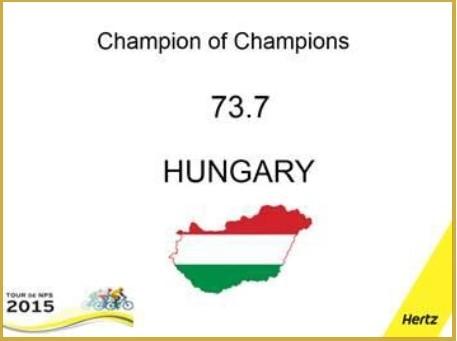 A hazai Hertz a kontinens legjobbja
