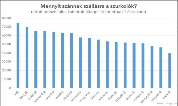 A magyarokat érdekli legjobban a foci-Eb