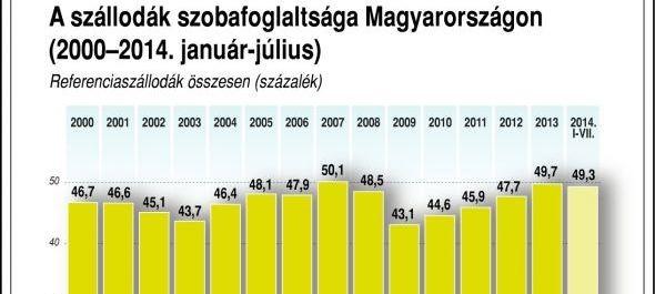 Júliusban 2,6%-kal nőtt a szálláshelyek vendégforgalma