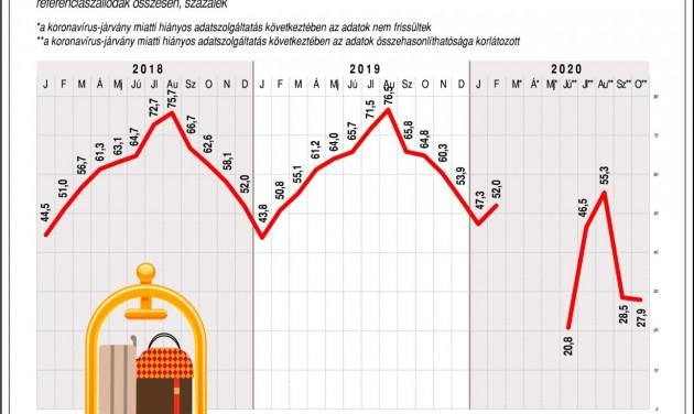 KSH: 93 százalékkal csökkent decemberben a vendégéjszakák száma