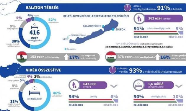 NTAK: szeptemberben is a Balaton volt a legnépszerűbb