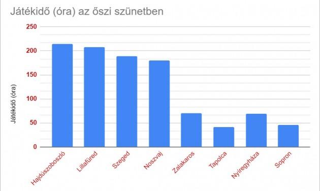 Sokatmondó grafikon innovatív hotelvezetőknek