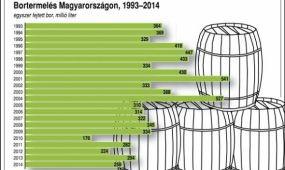 40 milliárd forint támogatás borászati beruházásokra