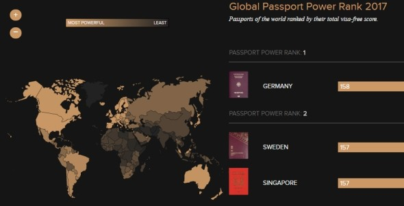 A legértékesebb útlevelek