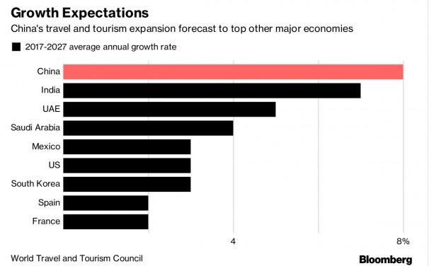 200 millió kínai turista lesz 2021-ben