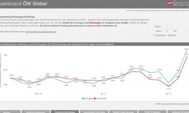 Naponta frissülő online irányítópult az Österreich Werbungtól