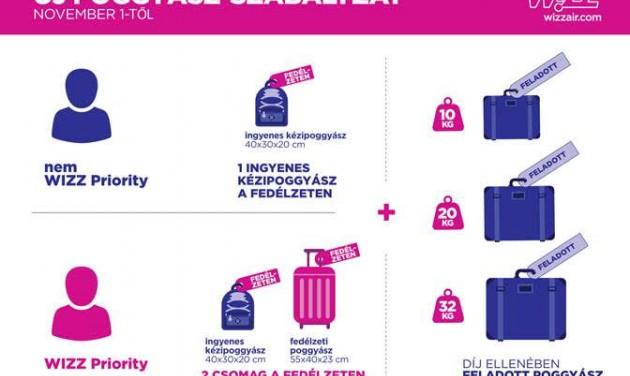 Tovább szigorodik a Wizz Airnél a poggyászszabályzat