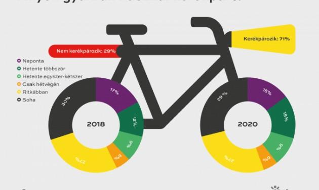 Többen kerékpároznak a koronavírus-járvány óta