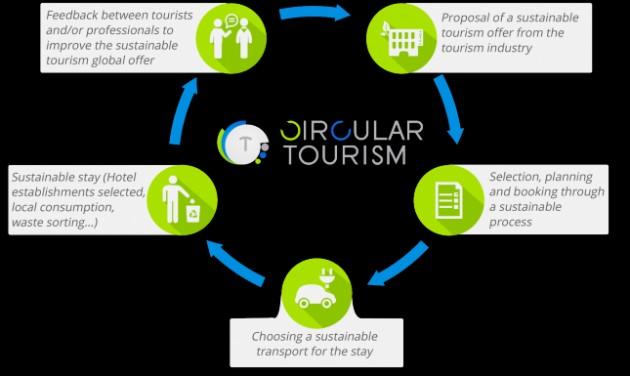 Turisztikai startup-oknak hirdettek globális versenyt