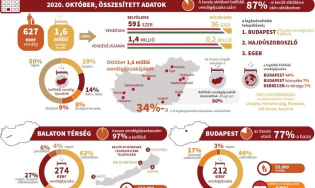 MTÜ: októberben Budapest, Hajdúszoboszló és Eger volt a legnépszerűbb