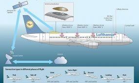 Internet a Lufthansa a rövid- és közepes távolságú járatain is