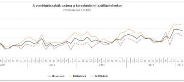 NGM: kedvező a szállásdíjbevételek növekedése és a vendégforgalom emelkedése