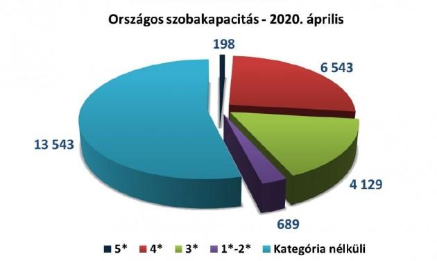 Trendriport: drámai visszaesés áprilisban