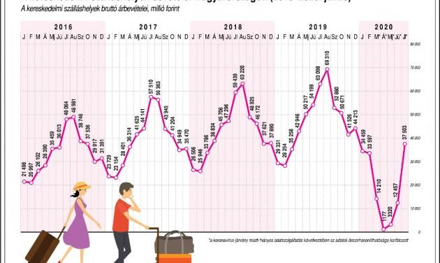 KSH: 42,3 százalékkal csökkent a vendégéjszakák száma júliusban