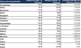 Az átlagos szobaárak Budapesten magasabbak, mint Prágában