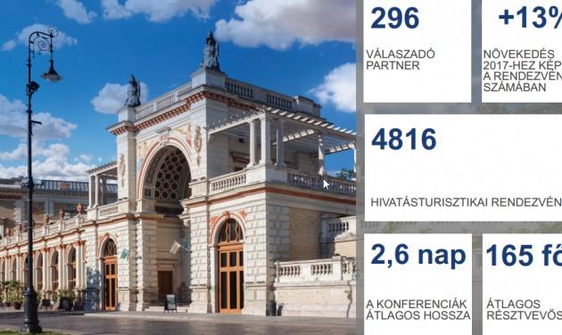 Dinamikusan nőtt tavaly a hivatásturizmus Magyarországon