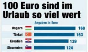 Magyarországon éri a legtöbbet a turisták pénze