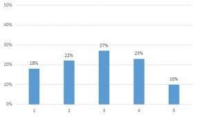 Elégedettségi felmérés: jó úton jár a MUISZ, de sok még a tennivaló