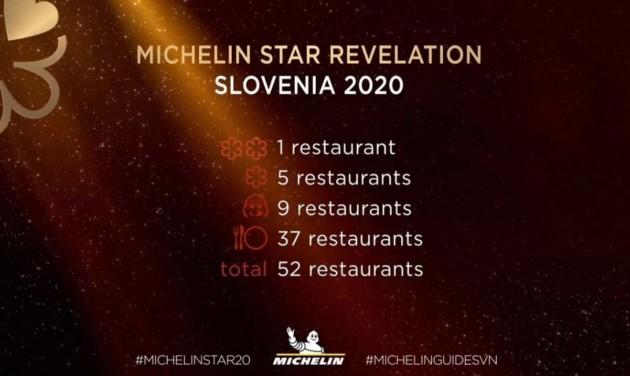 Először kaptak Michelin-csillagot szlovén éttermek