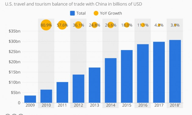A turizmusban folytatódik az amerikai–kínai kereskedelmi háború