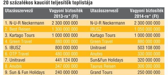 Kiutaztatók 2014-es kauciós listája