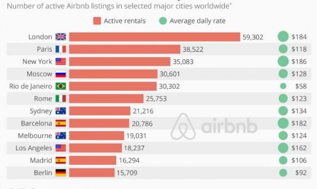 Tízéves az Airbnb