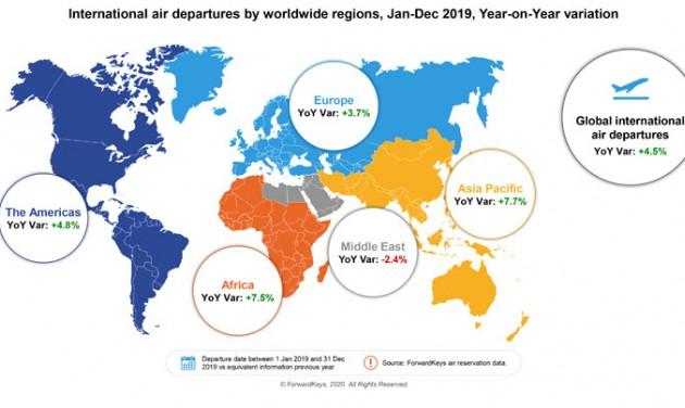 Lassult a nemzetközi légiközlekedés növekedési üteme