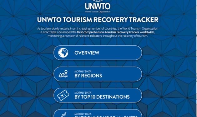 Tourism Recovery Tracker – új online adatbázis az UNWTO-tól