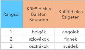 Angolok és finnek jönnek a Sziget fesztiválra