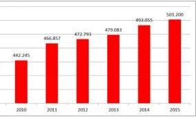 Több mint félmillió magyar vendég Ausztriában
