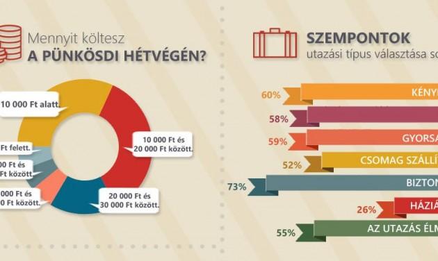 Minden harmadik magyar elutazik Pünkösdkor