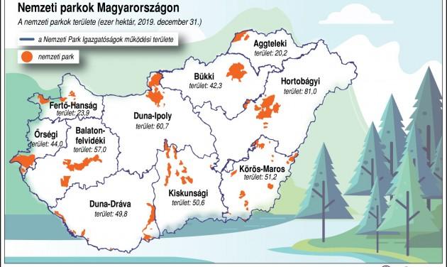 1,6 millió látogató a hazai nemzeti parkokban