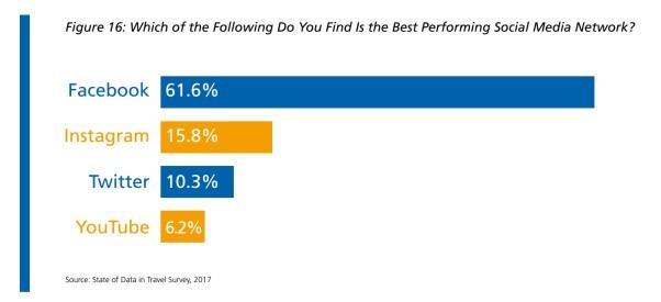 A Facebookot tartják a leghatékonyabbnak a turisztikai szereplők