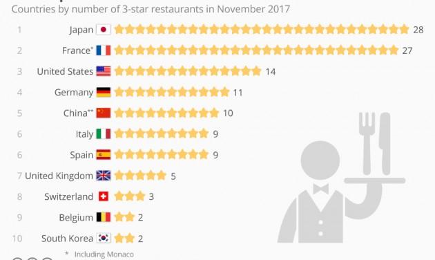 Infografika készült a világ legjobb éttermeiről