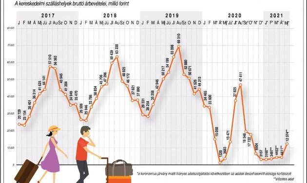 KSH: A szálláshelyi árbevétel 9 milliárd forinttal nőtt tavaly májushoz képest