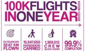 A Wizz Air 100 000 járatot üzemeltetett 12 hónap alatt