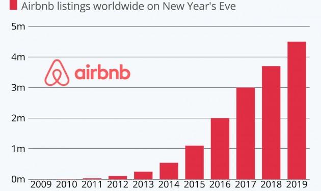 Szilveszterkor tarolt az Airbnb is
